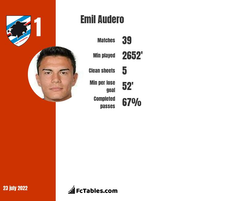 Emil Audero infographic statistics for Sampdoria