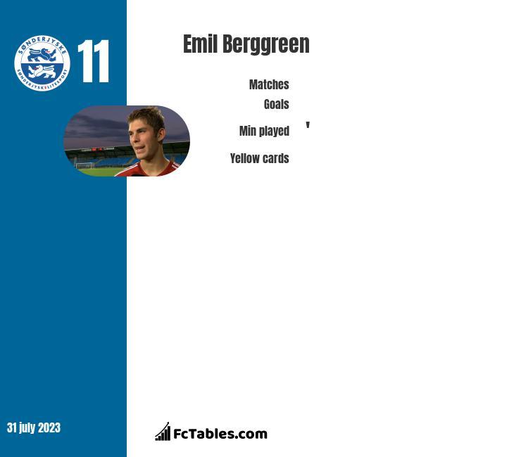 Emil Berggreen infographic