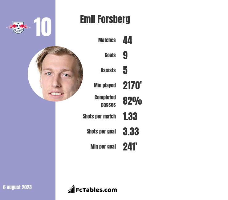 Emil Forsberg infographic statistics for RasenBallsport Leipzig