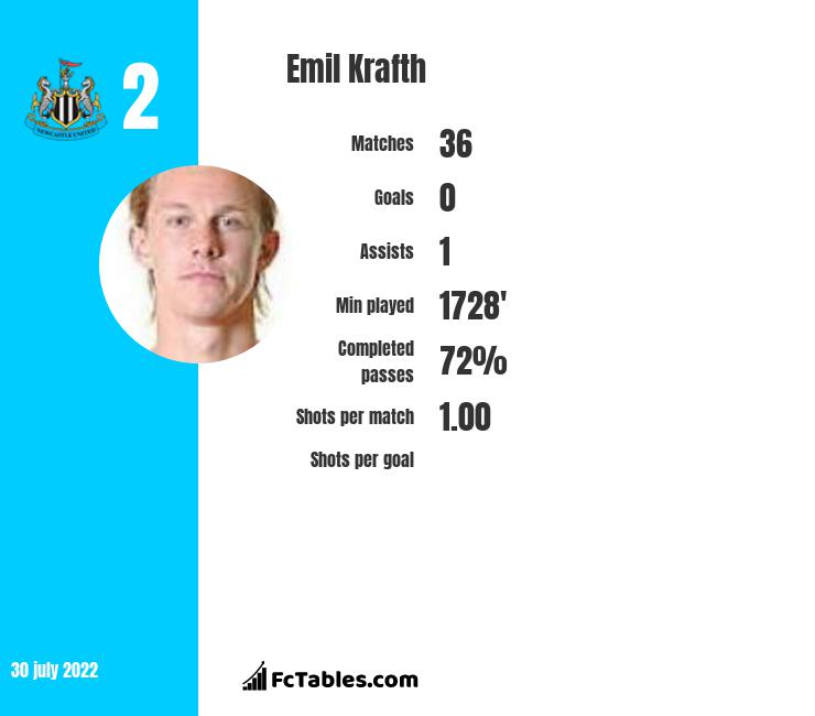 Emil Krafth infographic statistics for Amiens
