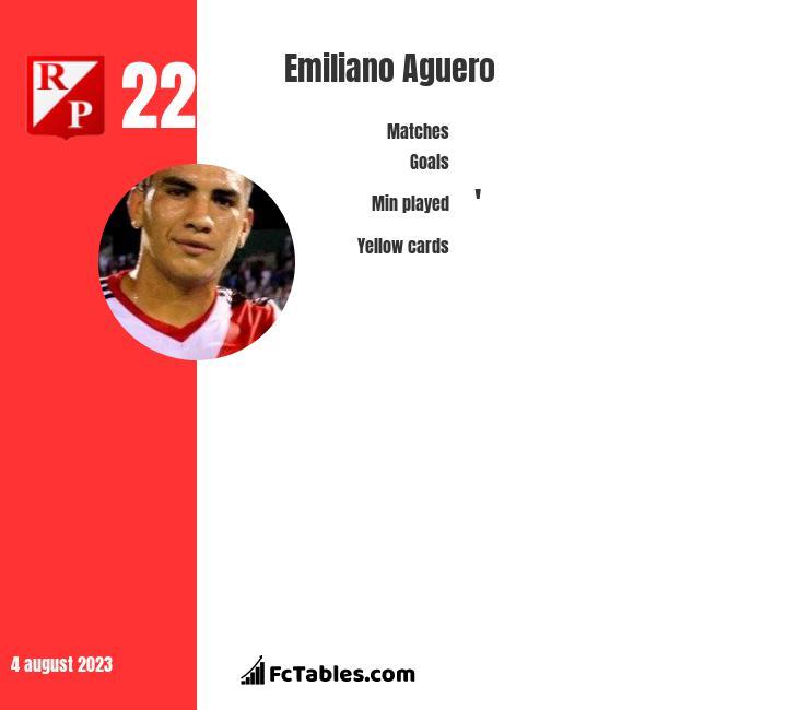 Emiliano Aguero stats