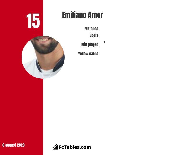 Emiliano Amor infographic