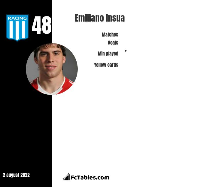 Emiliano Insua infographic statistics for LA Galaxy