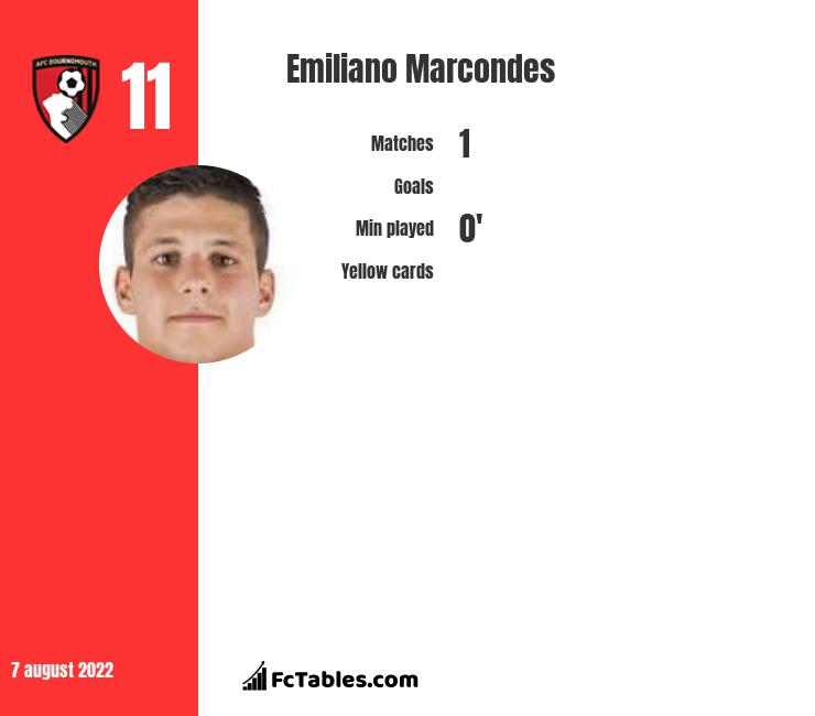 Emiliano Marcondes infographic