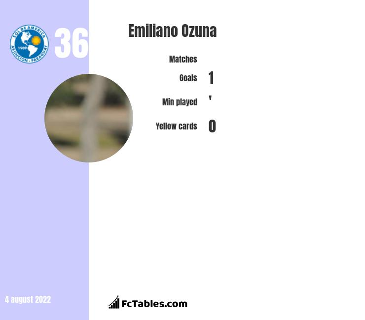 Emiliano Ozuna infographic statistics for Temperley