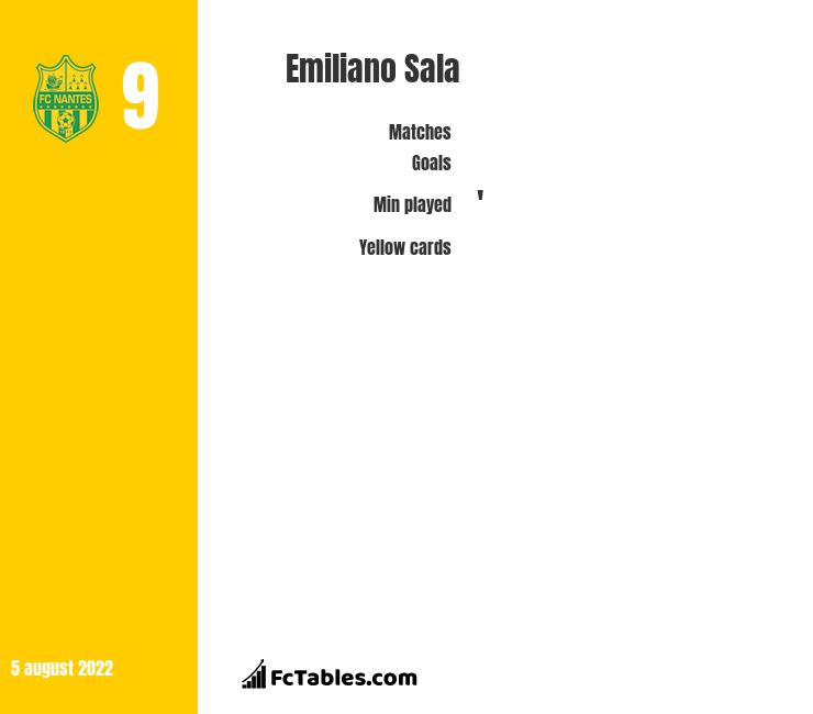 Emiliano Sala infographic statistics for Nantes