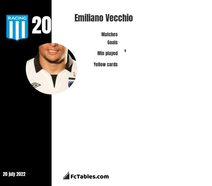 Emiliano Vecchio infographic