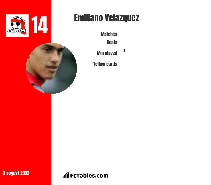 Emiliano Velazquez infographic