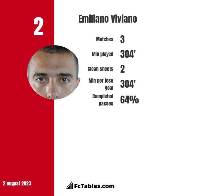 Emiliano Viviano infographic