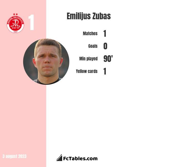 Emilijus Zubas infographic