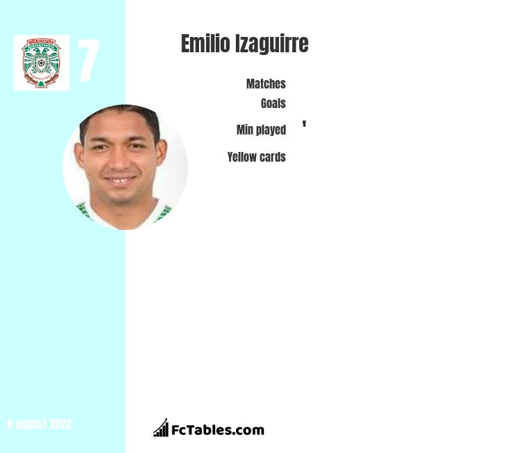 Emilio Izaguirre infographic statistics for Celtic