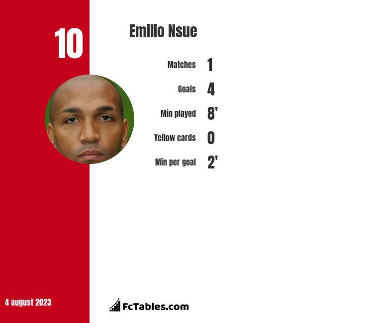 Emilio Nsue infographic