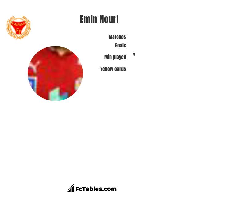 Emin Nouri infographic