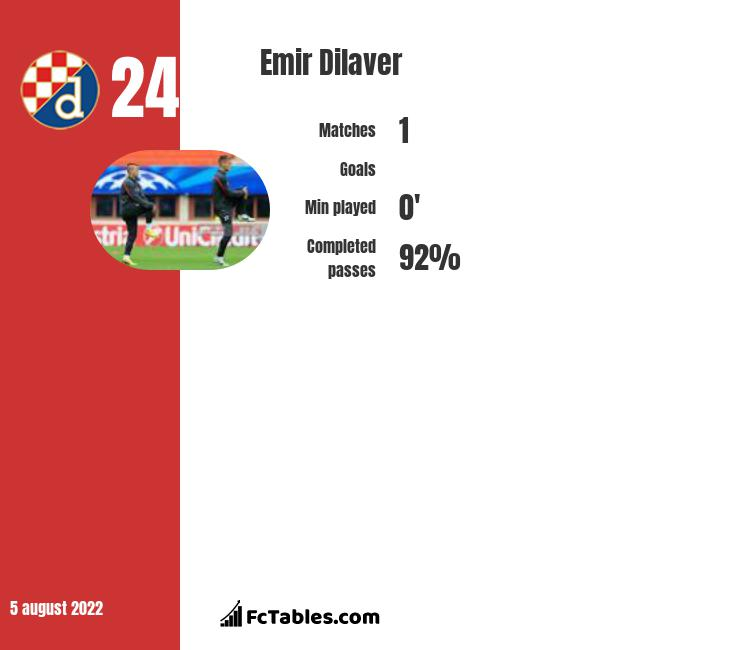Emir Dilaver infographic