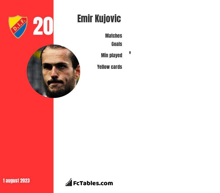 Emir Kujovic infographic