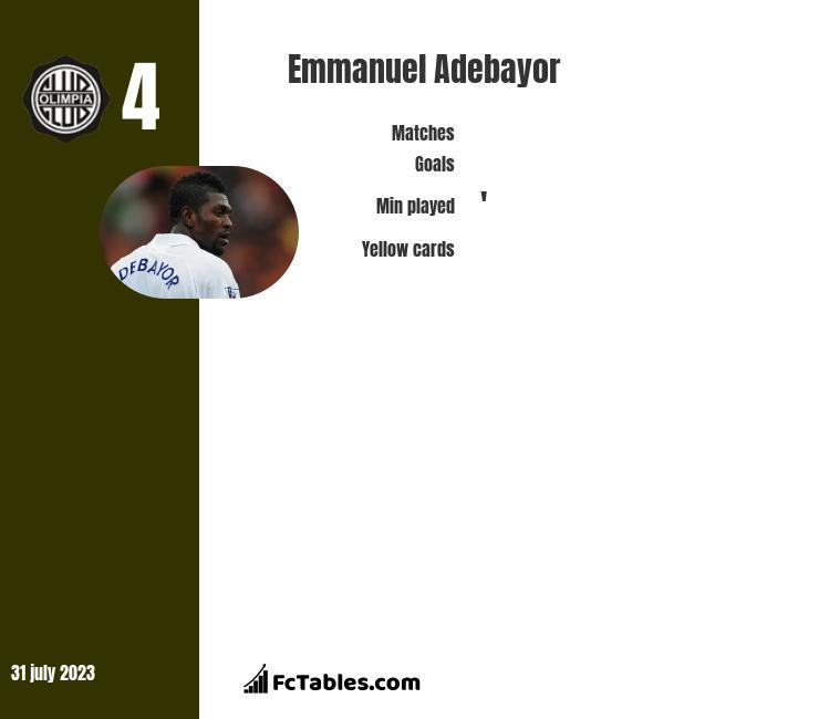 Emmanuel Adebayor infographic