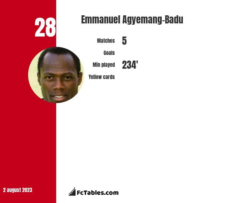 Emmanuel Agyemang-Badu infographic