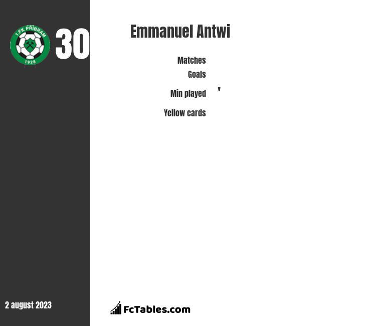 Emmanuel Antwi infographic