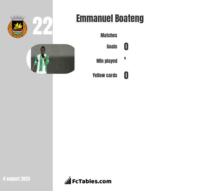 Emmanuel Boateng infographic
