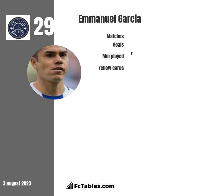 Emmanuel Garcia infographic