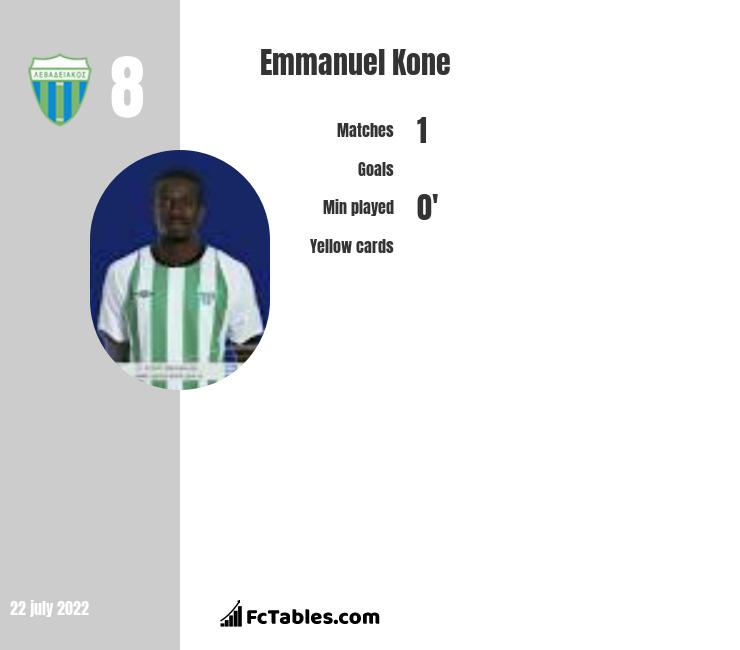Emmanuel Kone infographic