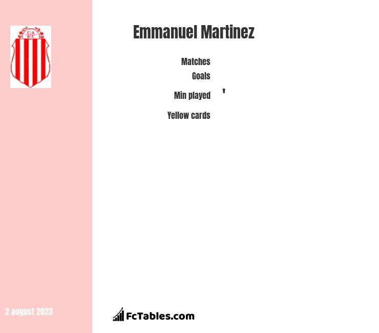 Emmanuel Martinez stats
