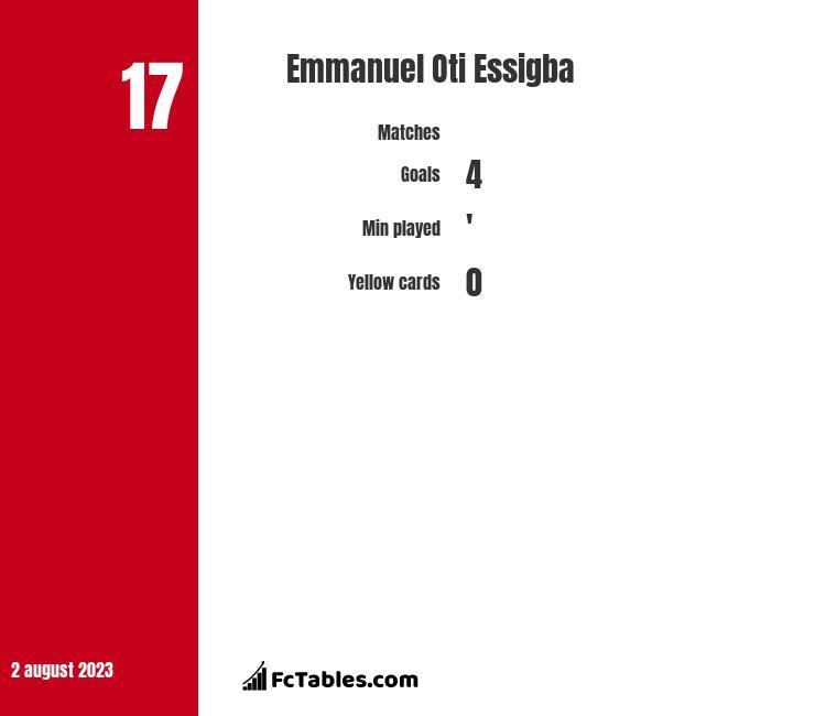 Emmanuel Oti Essigba infographic