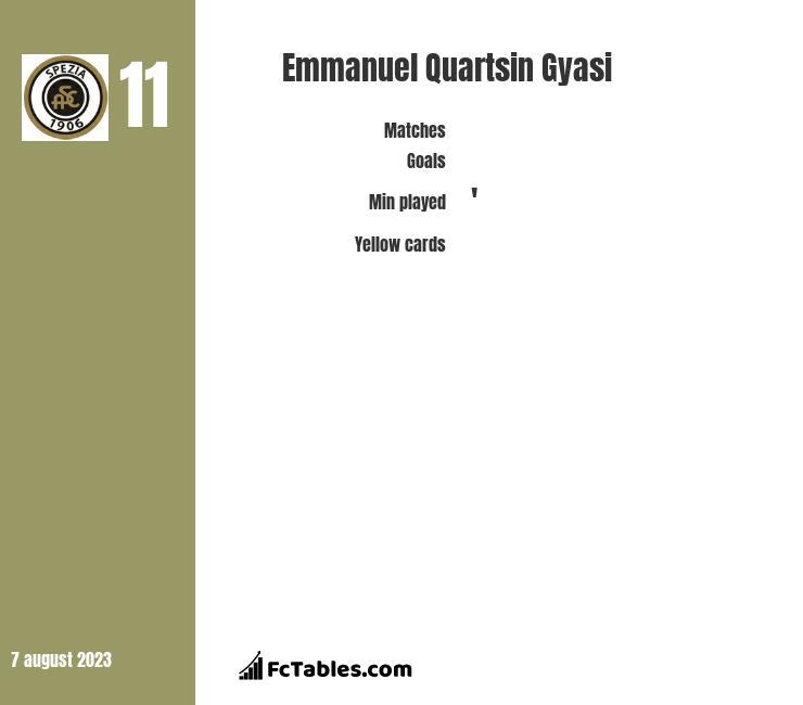 Emmanuel Quartsin Gyasi infographic
