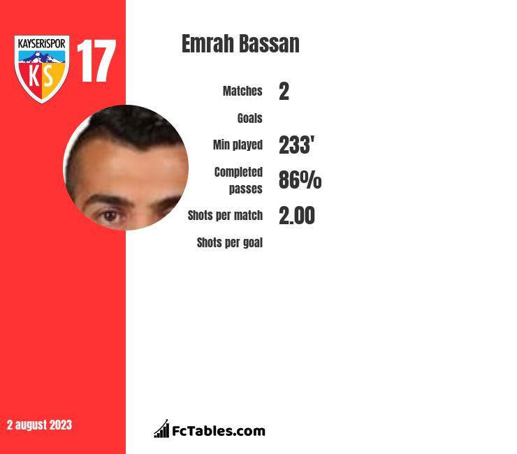 Emrah Bassan infographic