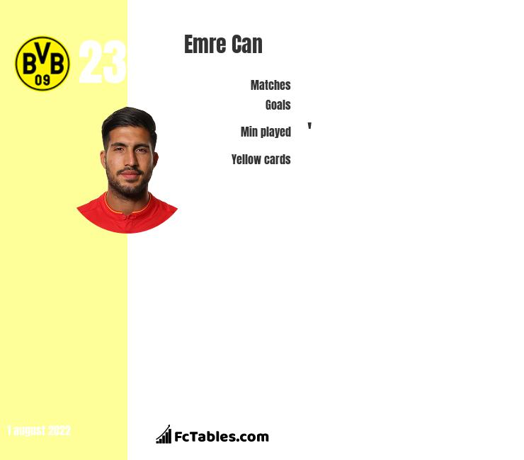 Emre Can infographic