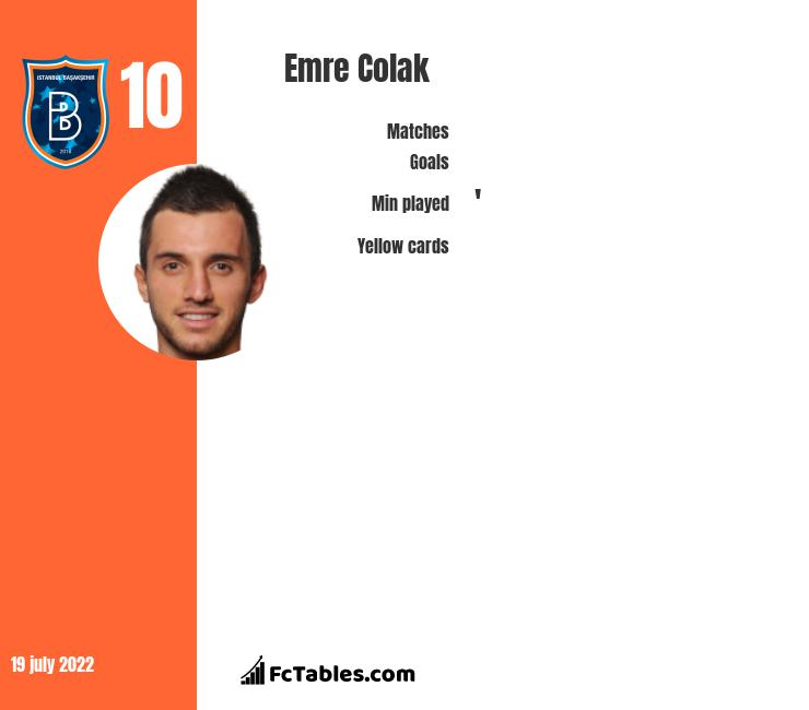 Emre Colak infographic