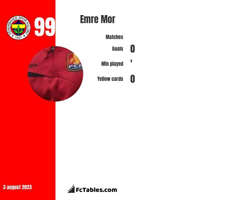 Emre Mor infographic statistics for Celta Vigo