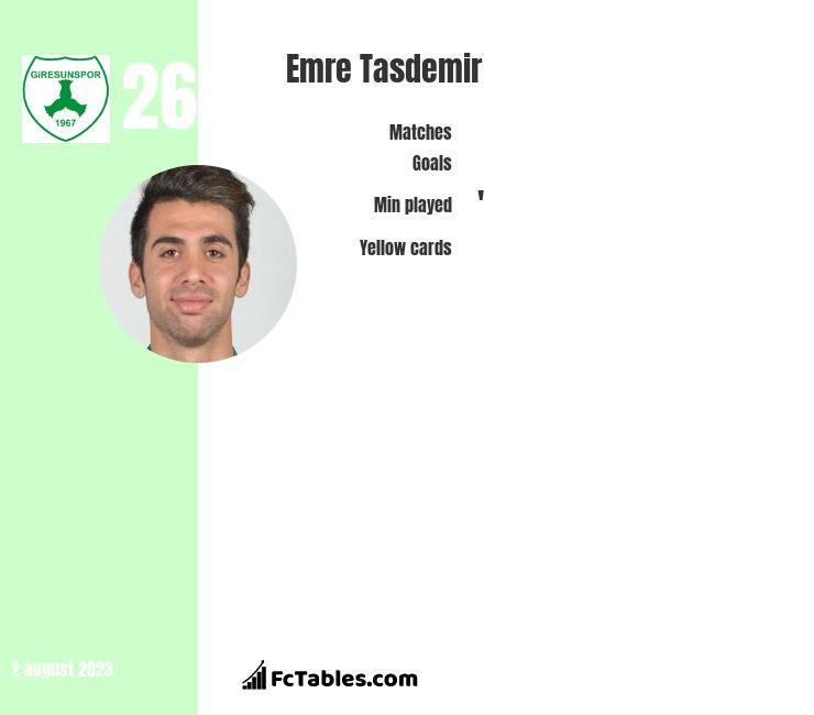 Emre Tasdemir infographic