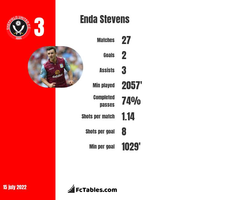 Enda Stevens infographic statistics for Sheffield United