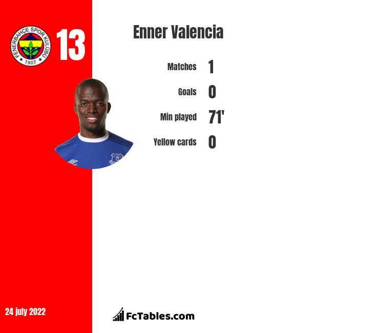 Enner Valencia infographic
