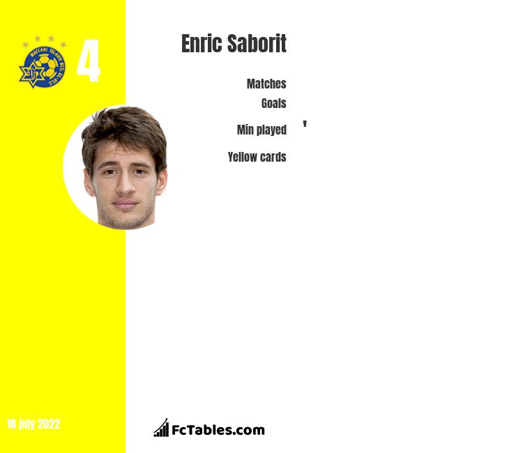 Enric Saborit infographic
