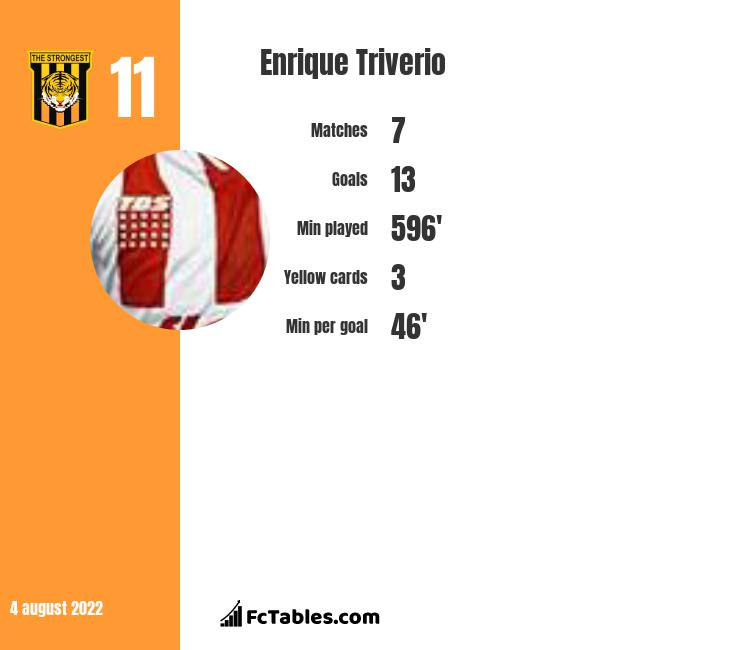 Enrique Triverio infographic statistics for Queretaro FC