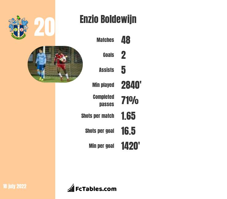 Enzio Boldewijn infographic statistics for Notts County