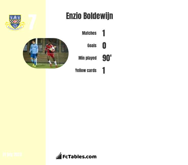 Enzio Boldewijn infographic