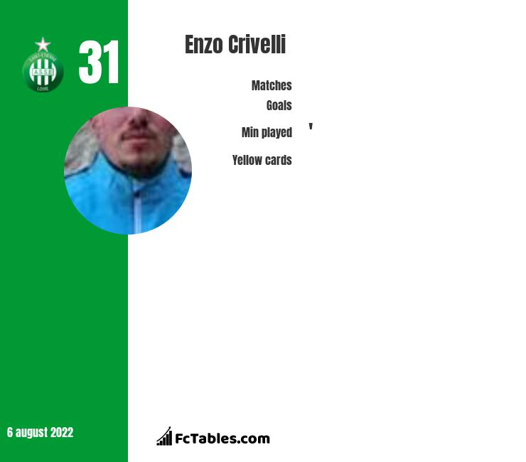Enzo Crivelli infographic statistics for Caen