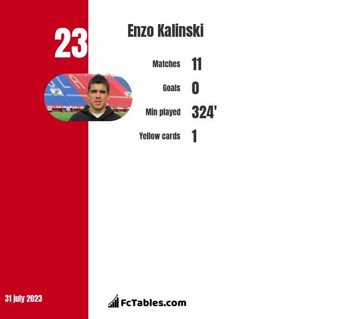 Enzo Kalinski infographic