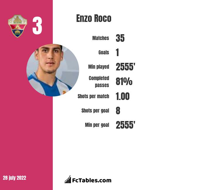 Enzo Roco infographic statistics for Besiktas