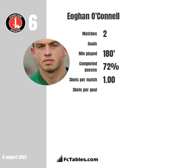 Eoghan O'Connell infographic