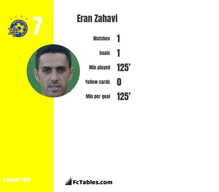 Eran Zahavi infographic