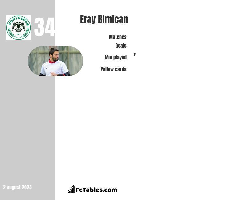 Eray Birnican infographic