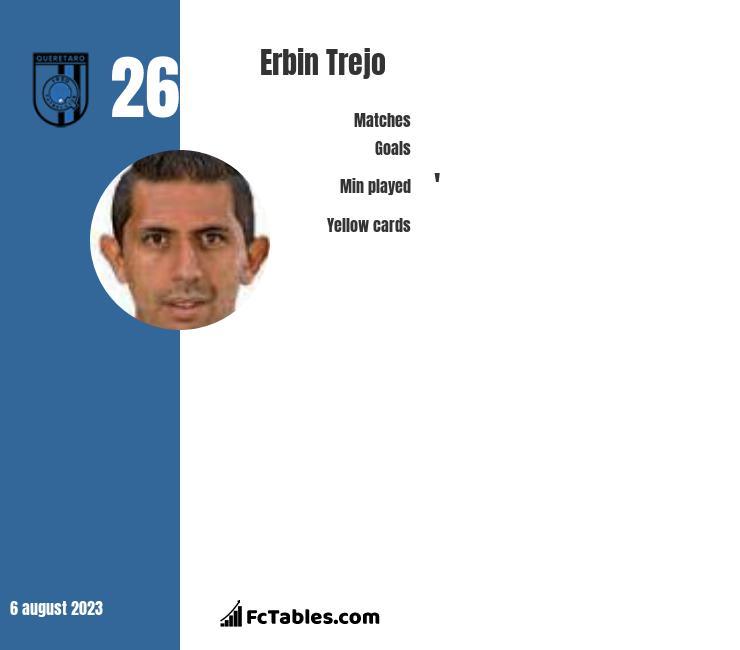 Erbin Trejo infographic