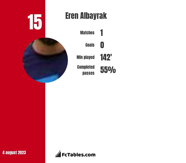 Eren Albayrak infographic