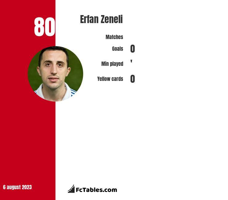 Erfan Zeneli infographic