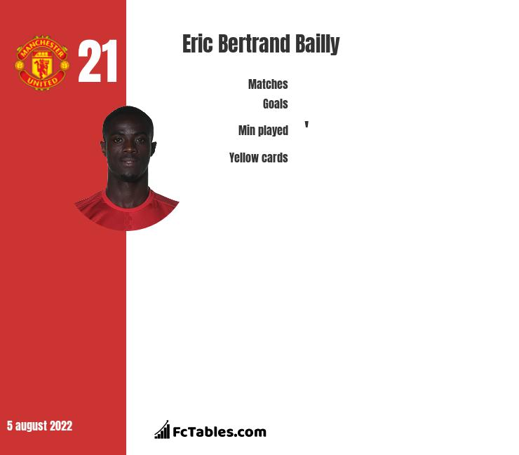 Eric Bertrand Bailly infographic
