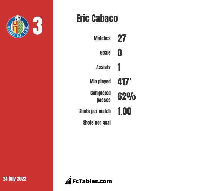 Eric Cabaco infographic